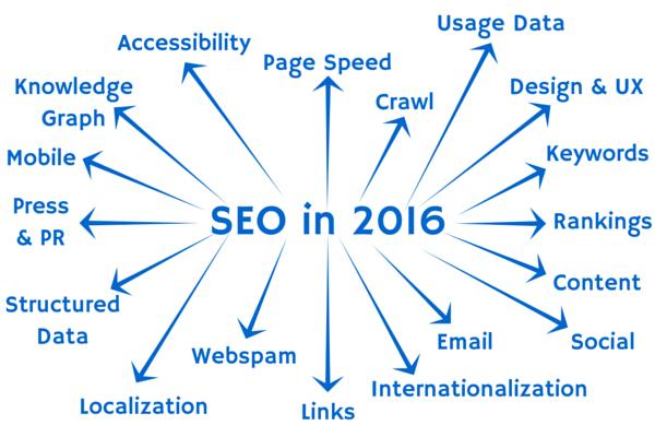 seo, keresőoptimalizálás 2016-ban