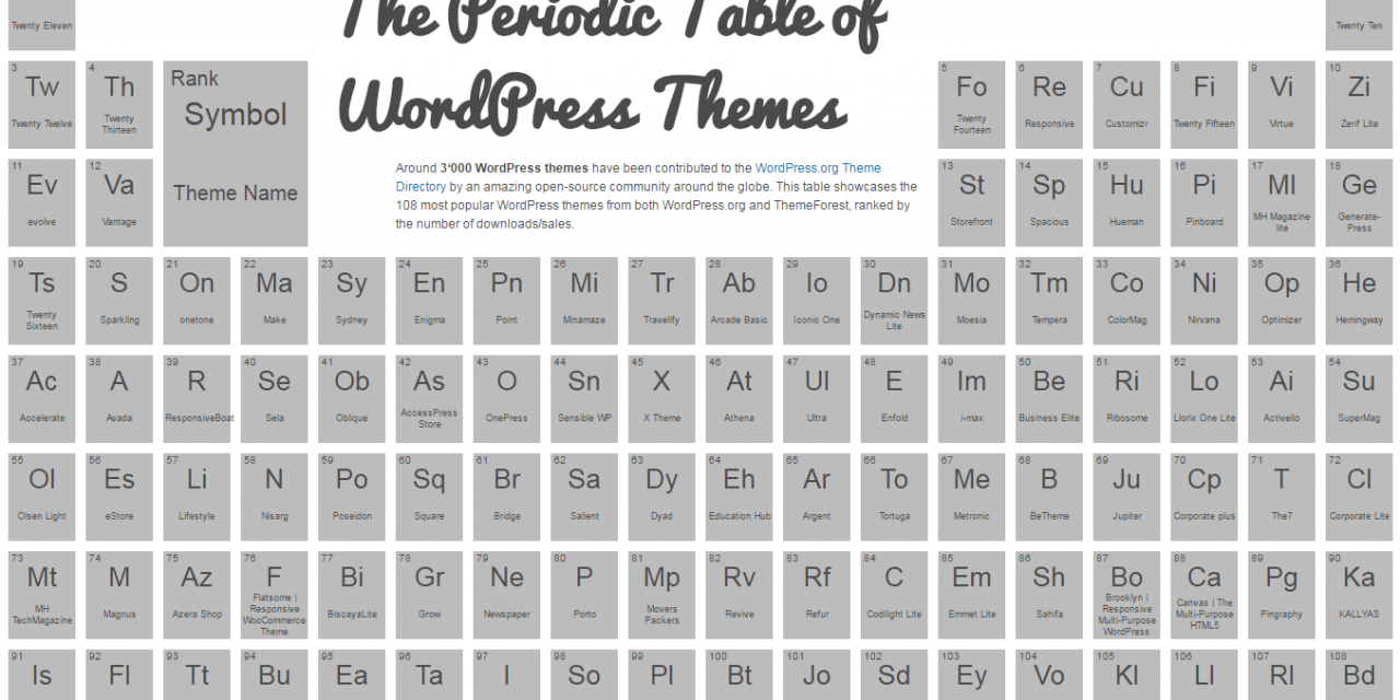 WordPress sablonok periódusos rendszere